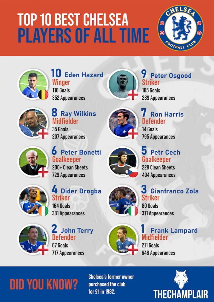Infography about the top 10 best chelsea players of all time
