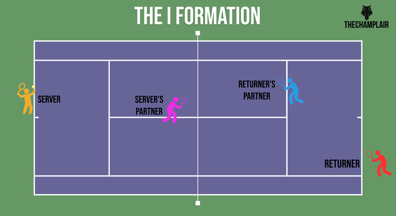 Tennis doubles strategy: The I formation