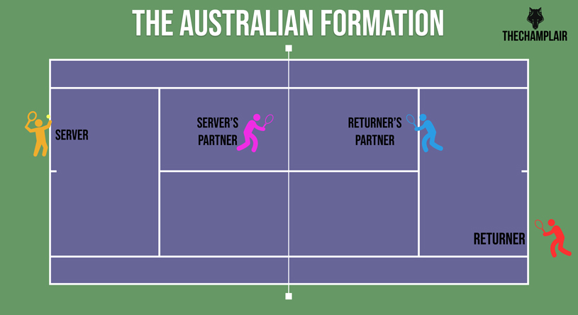 Tennis doubles strategy: The Australian formation