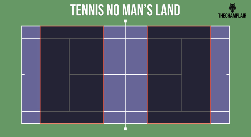 Tennis no man's land zone