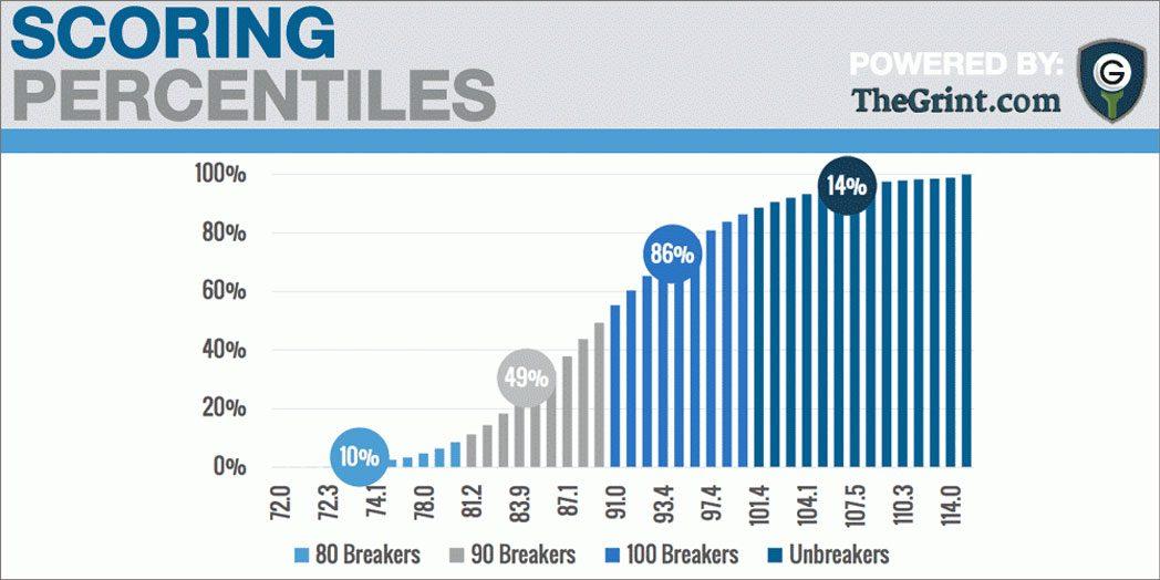 Golf Scoring Percentiles